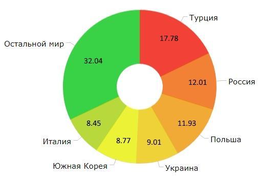 Государства, в которых большое количество ГБО на авто