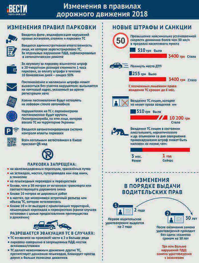 Новые изменения в правилах дорожного движения